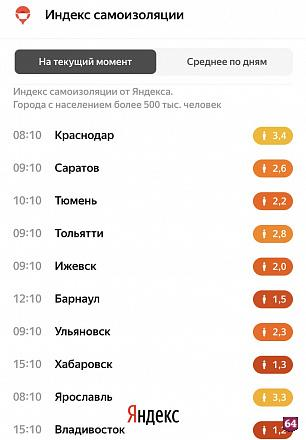 Индекс самоизоляции Саратова опустился до 2,6 балла